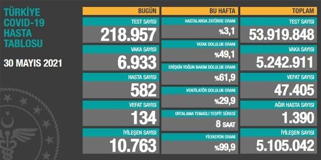 Sağlık Bakanı Fahrettin Koca güncel corona virüsü rakamlarını açıkladı 30 Mayıs koronavirüs tablo... 13