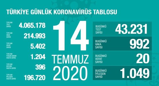 son dakika saglik bakani fahrettin koca guncel corona virusu rakamlarini acikladi 14 temmuz 1594747678659 - Sağlık Bakanı Fahrettin Koca güncel corona virüsü rakamlarını açıkladı! (14 Temmuz)