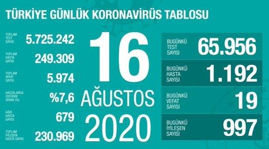 son dakika saglik bakani fahrettin koca guncel corona virusu rakamlarini acikladi 16 agustos 1597600275317 - Sağlık Bakanı Fahrettin Koca güncel corona virüsü rakamlarını açıkladı (16 Ağustos)
