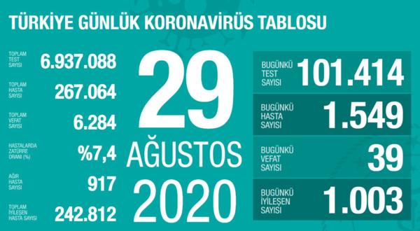 saglik bakani fahrettin koca guncel corona virusu rakamlarini acikladi 29 agustos 1598719606577 - Sağlık Bakanı Fahrettin Koca güncel corona virüsü rakamlarını açıkladı (29 Ağustos)