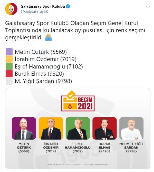 Galatasaray Kulübü seçimli kongre öncesi oy pusulalarını yayınladı. İşte detaylar...