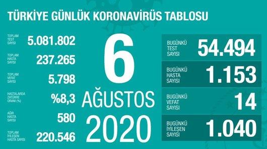 son dakika saglik bakani fahrettin koca guncel corona virusu rakamlarini acikladi 6 agustos 1596735185743 - Son dakika: Sağlık Bakanı Fahrettin Koca güncel corona virüsü rakamlarını açıkladı (6 Ağustos)