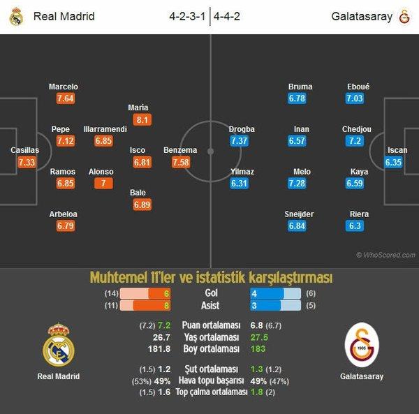 Real Madrid - Galatasaray maçı istatistikleri
