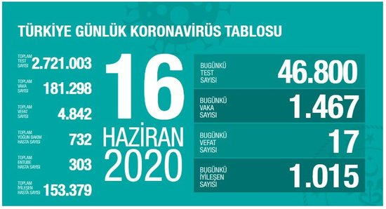 saglik bakani fahrettin koca guncel corona virusu rakamlarini acikladi 16 haziran 1592327937056 - Sağlık Bakanı Fahrettin Koca güncel corona virüsü rakamlarını açıkladı (16 Haziran)