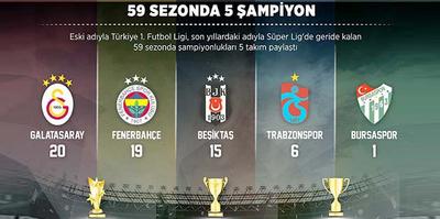 Şampiyonluk sayılarında Galatasaray ilk kez Fenerbahçe'ye 2 fark atabilir