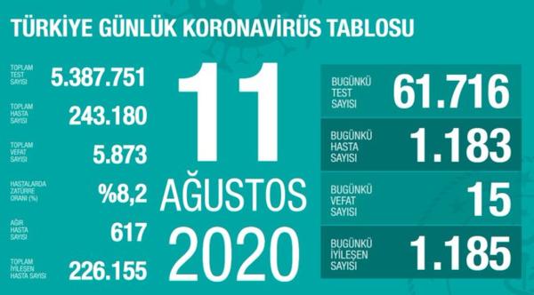saglik bakani fahrettin koca guncel corona virusu rakamlarini acikladi 11 agustos 1597166233467 - Sağlık Bakanı Fahrettin Koca güncel corona virüsü rakamlarını açıkladı (11 Ağustos)