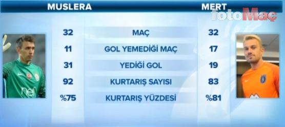 Galatasaray-Başakşehir maçı öncesi çarpıcı detay!