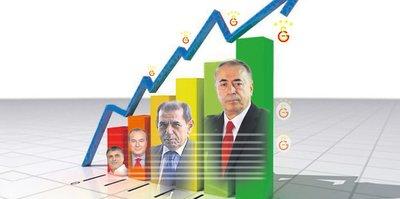 Galatasaray'da aday enflasyonu!