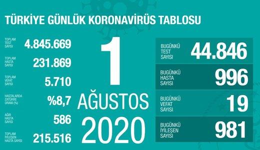 son dakika saglik bakani fahrettin koca guncel corona virusu rakamlarini acikladi 1 agustos 1596304266297 - Son dakika: Sağlık Bakanı Fahrettin Koca güncel corona virüsü rakamlarını açıkladı (1 Ağustos)