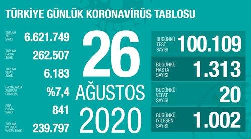 son dakika saglik bakani fahrettin koca guncel corona virusu rakamlarini acikladi 26 agustos 1598458263444 - Son dakika: Sağlık Bakanı Fahrettin Koca güncel corona virüsü rakamlarını açıkladı (26 Ağustos)